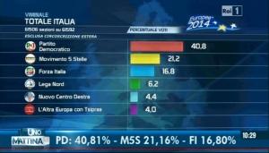 risultati-elezioni-europee